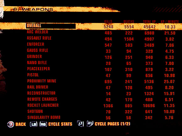 Red Faction Stats
